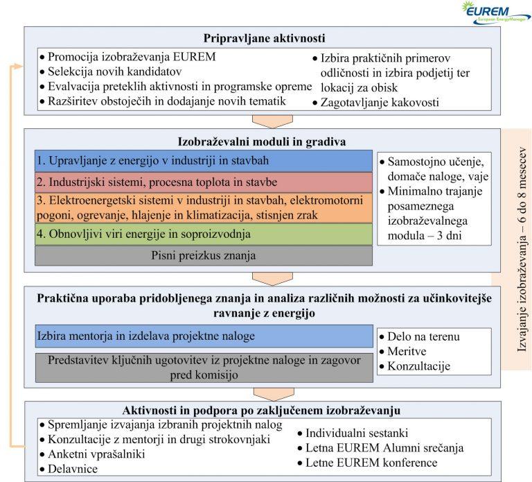 EUREM-postopek-izobrazevanja